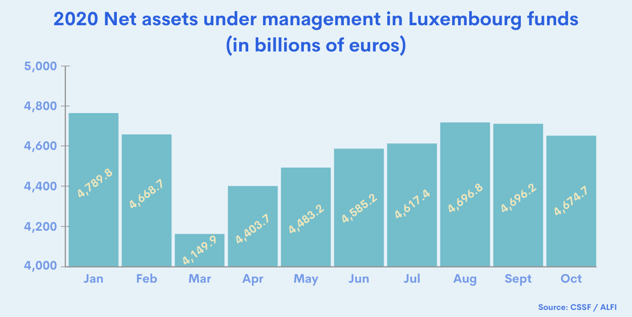 Graph of net assets under management in Luxembourg funds