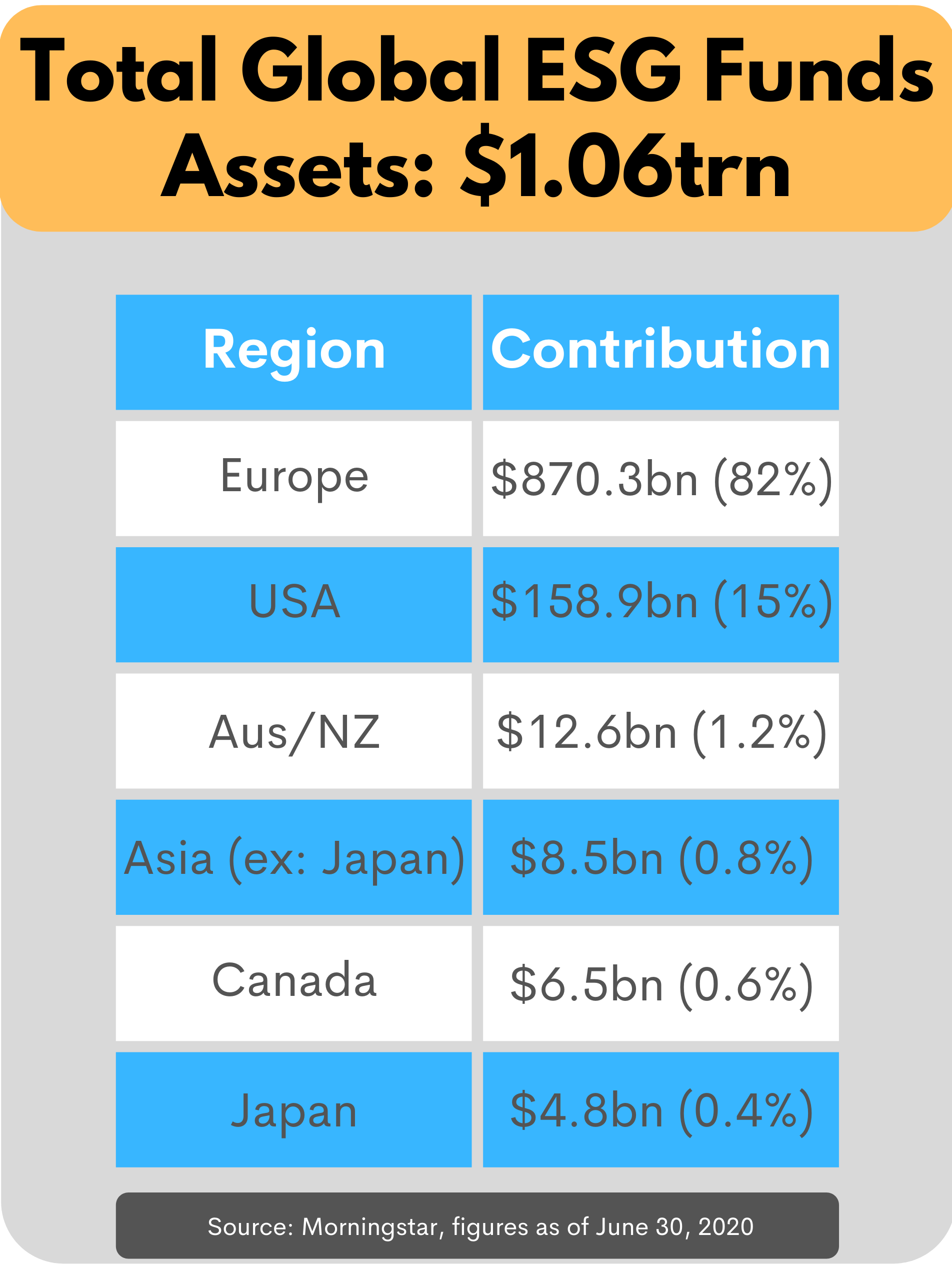 Table showing ESG Fund assets globally and per region