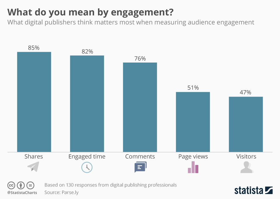 Shares, engaged time and comments matter most to publishers when measuring audience engagement