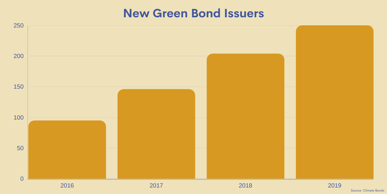 bar graph showing total number of new green bond issuers 2016-2019