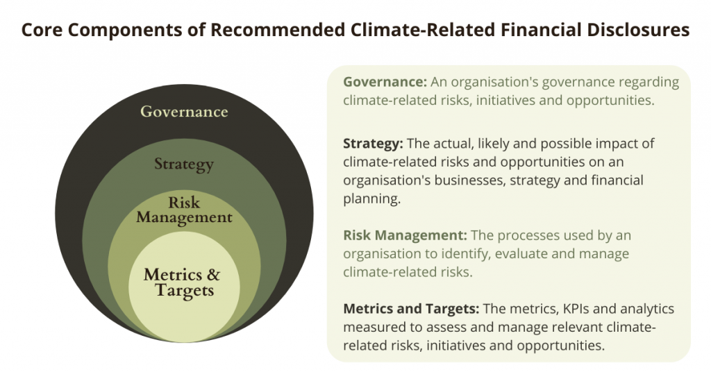 climate-related financial disclosures graphic