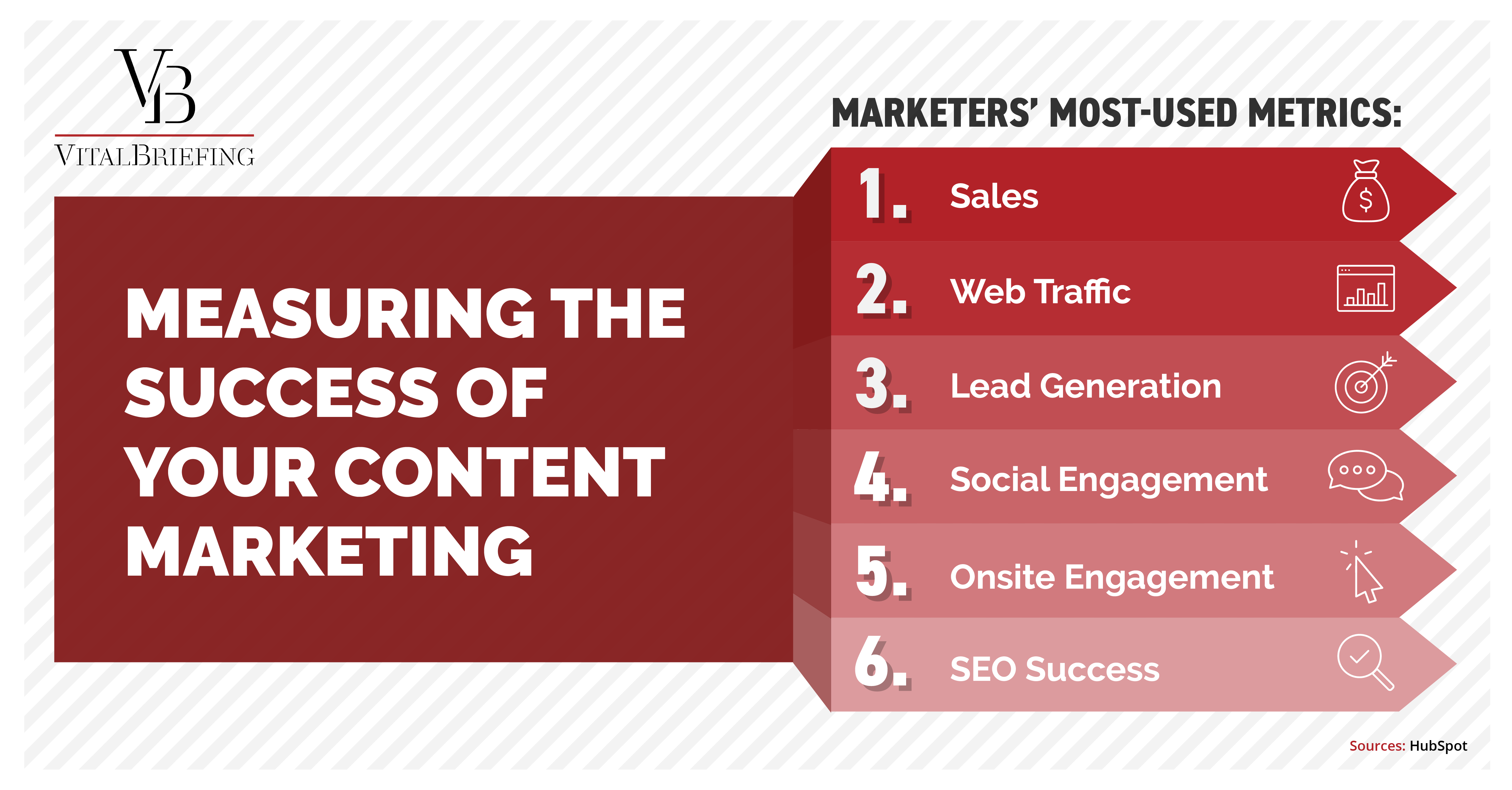 measuring the success of your content marketing
