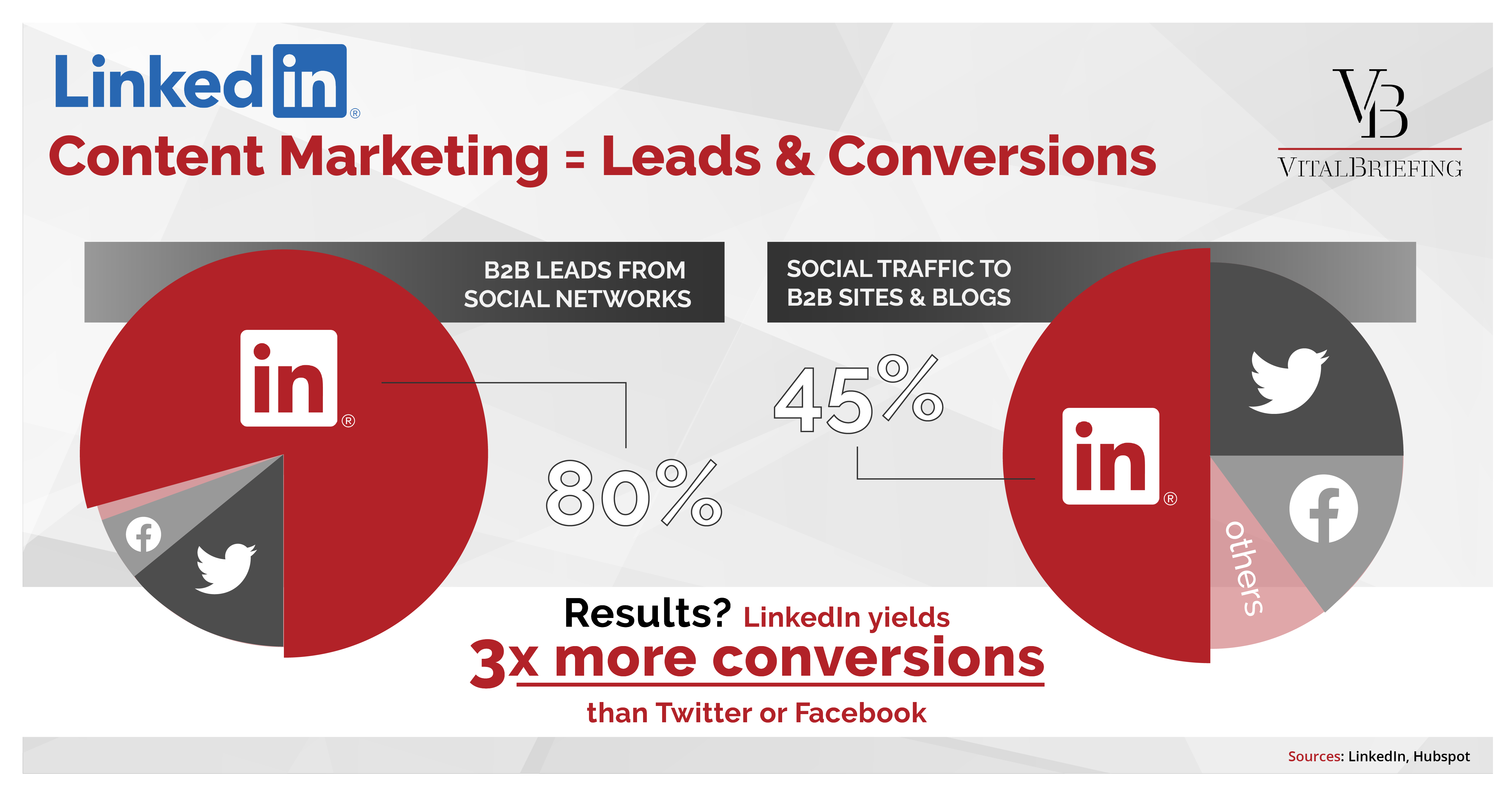 Content marketing - leads and conversions