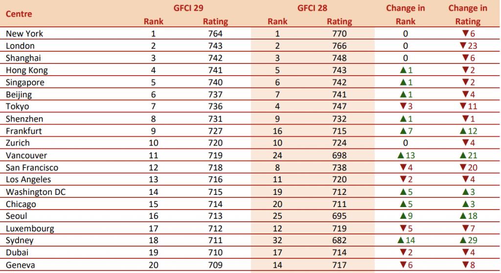 Z/Yen Global Financial Centres Index
